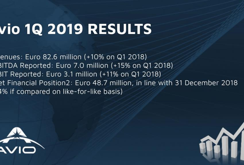 Q1 2019 highlights